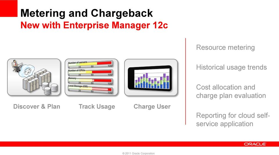 Plan Track Usage Charge User Cost allocation and charge