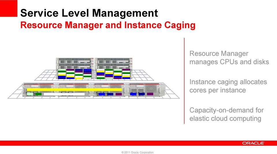 and disks Instance caging allocates cores per