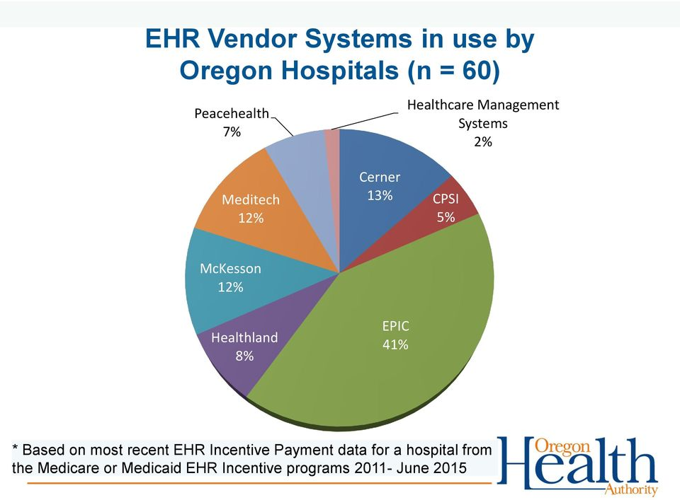 12% Healthland 8% EPIC 41% * Based on most recent EHR Incentive Payment