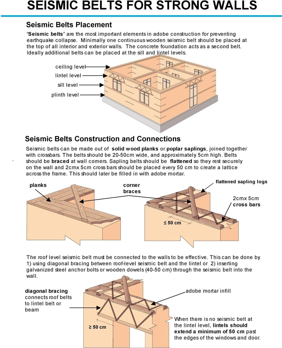 Ideally additional belts can be placed at the sill and lintel levels. ceiling level lintel level sill level plinth level Seismic Belts Construction and Connections.