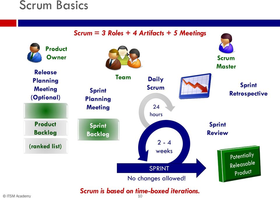 Sprint Backlog Team Daily Scrum 24 hours 2-4 weeks Scrum Master Sprint Review