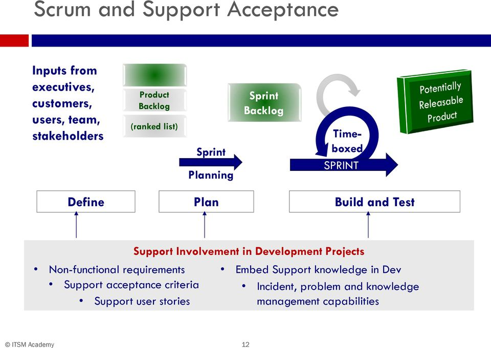 Support Involvement in Development Projects Non-functional requirements Embed Support knowledge in