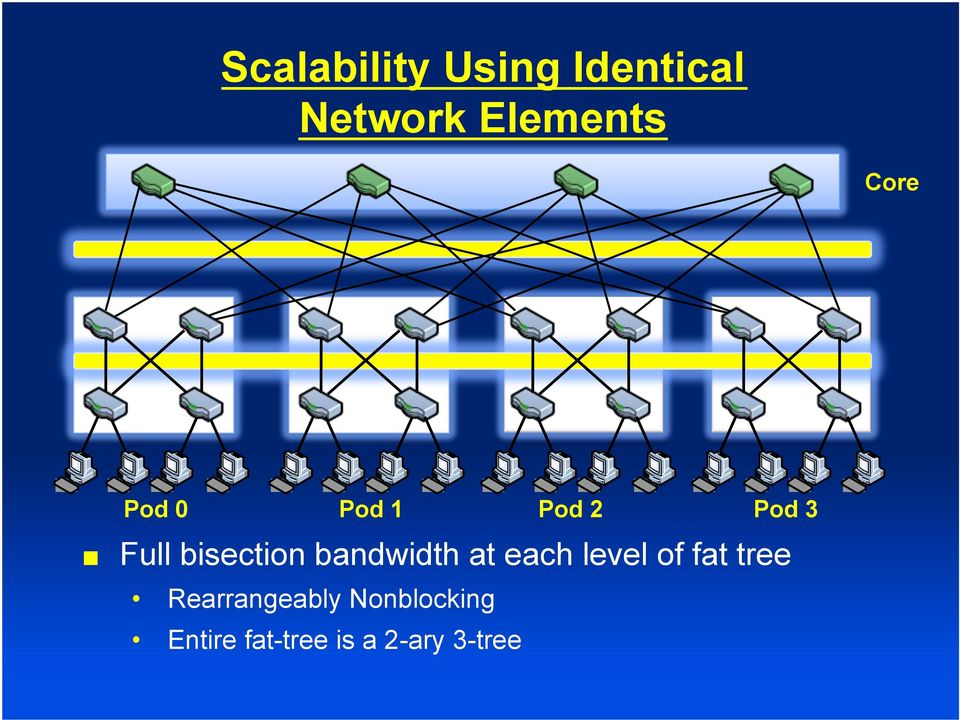 bandwidth at each level of fat tree