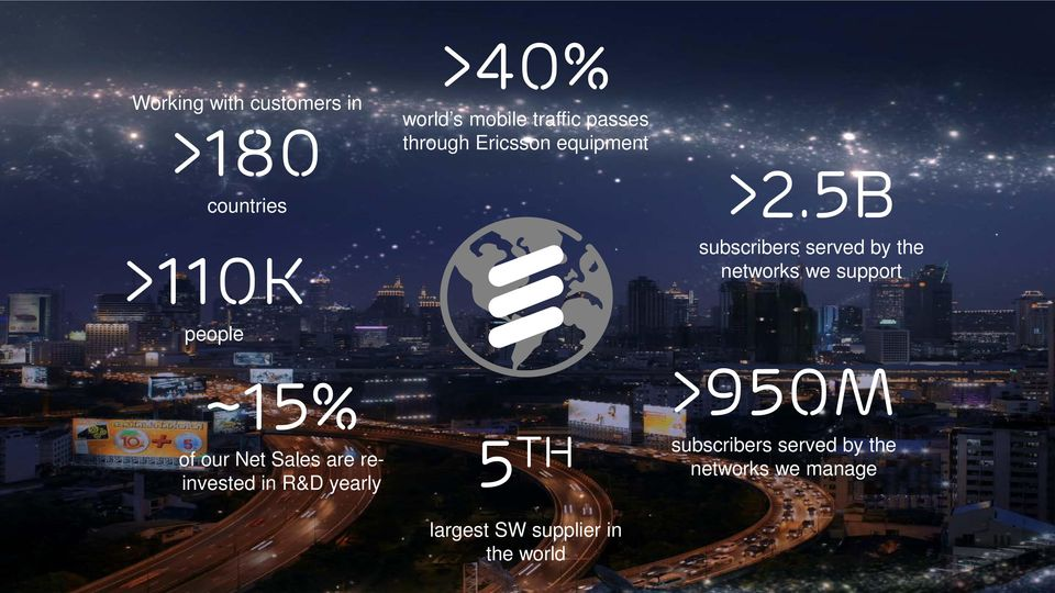 5B subscribers served by the networks we support >950M subscribers served by the networks we manage