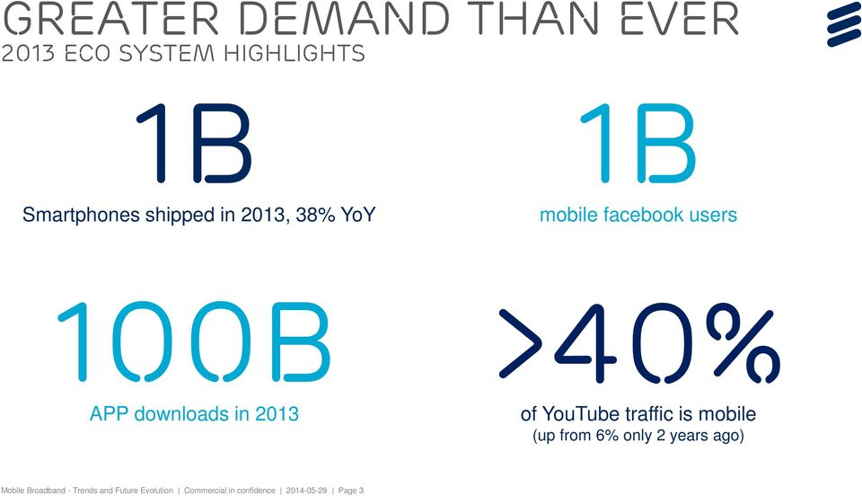 of YouTube traffic is mobile (up from 6% only 2 years ago) Mobile