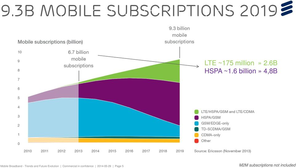6 billion» 4,8B Mobile Broadband - Trends and