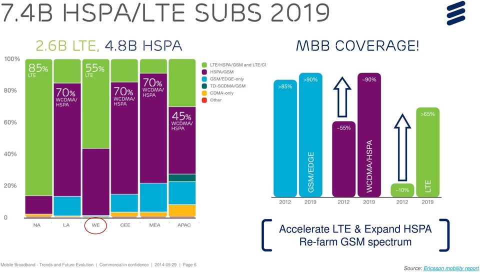 Accelerate LTE & Expand HSPA Re-farm GSM spectrum Mobile