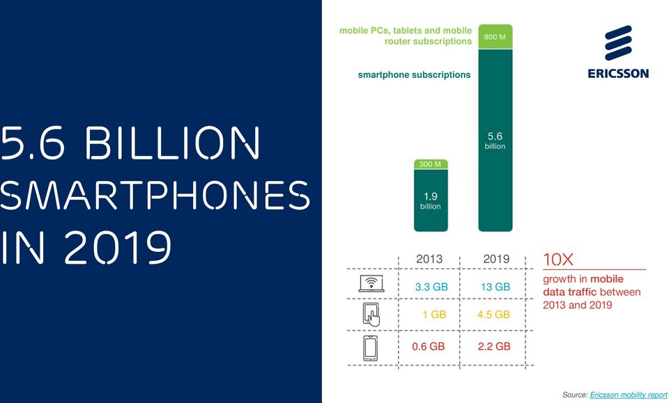 6 billion smartphones in 2019 2013 3.