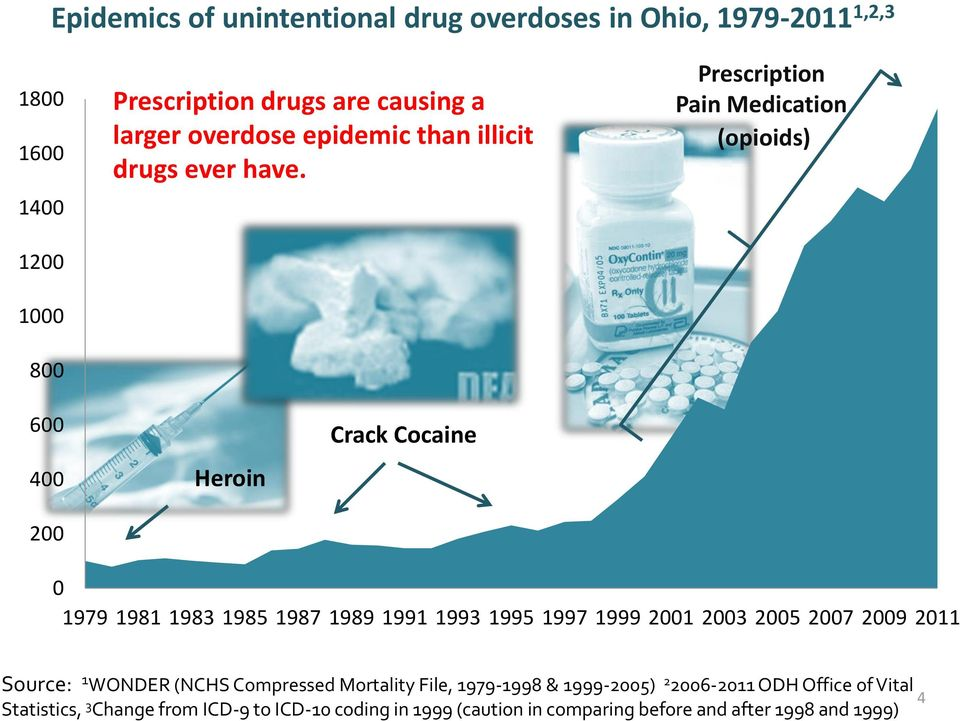 Prescription Pain Medication (opioids) 600 400 200 Heroin Crack Cocaine 0 1979 1981 1983 1985 1987 1989 1991 1993 1995 1997 1999 2001 2003