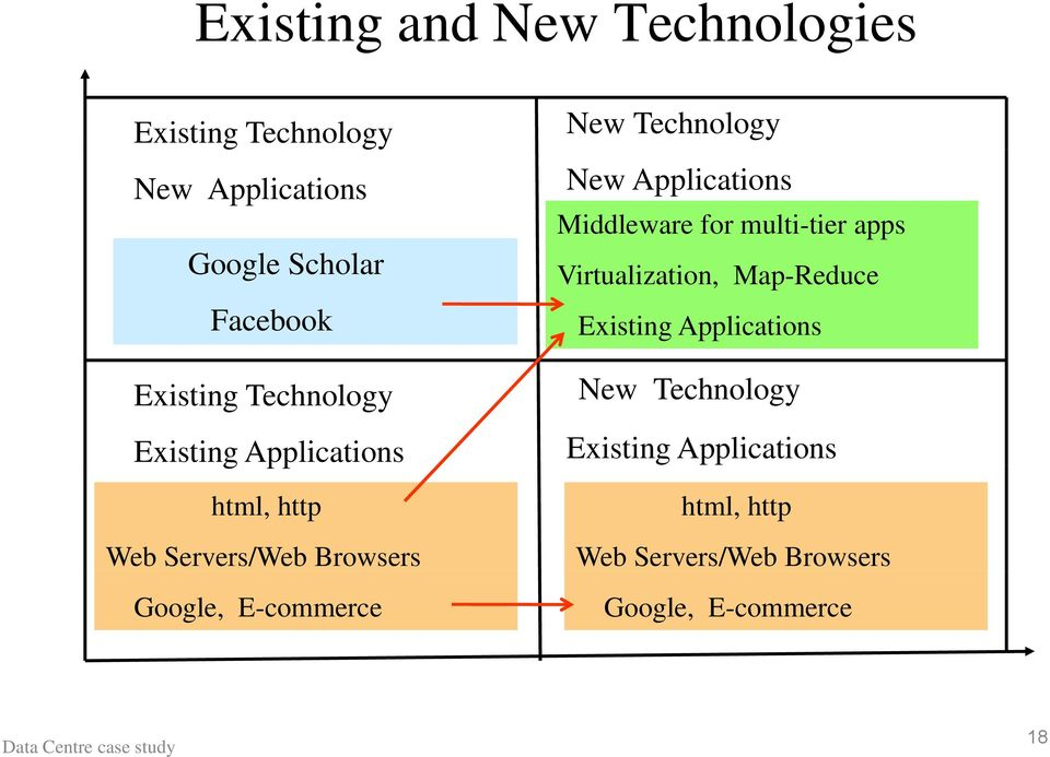 New Technology New Applications Middleware for multi-tier apps Virtualization, Map-Reduce Existing