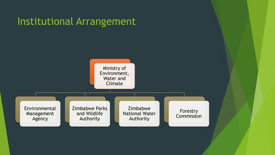 Management Agency Zimbabwe Parks and Wildlife