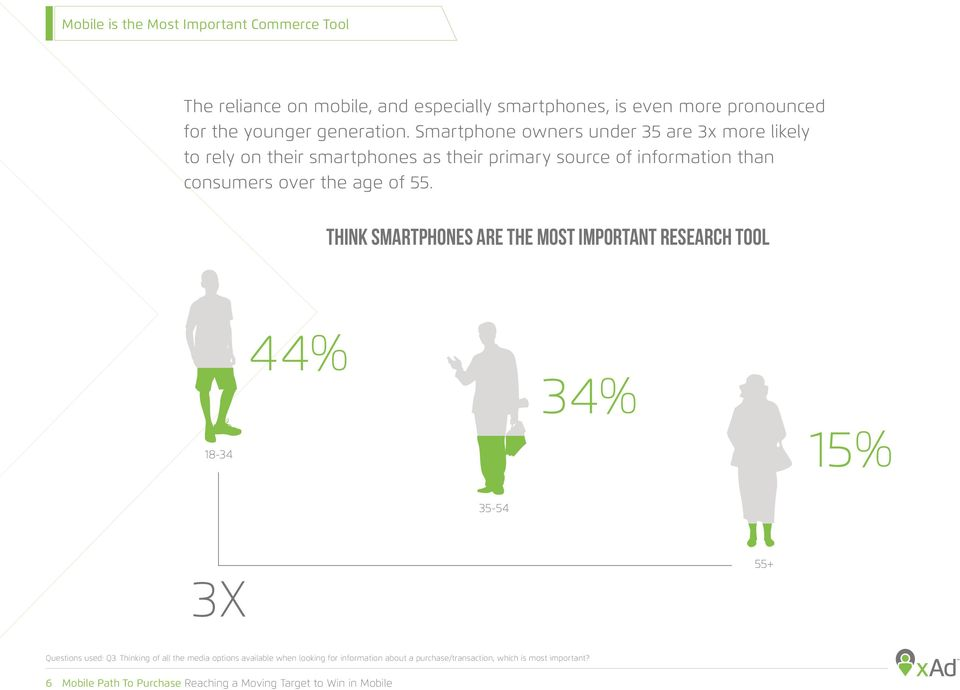 Think Smartphones are the Most Important Research Tool 44% 34% 18-34 15% 35-54 55+ 3X Questions used: Q3.