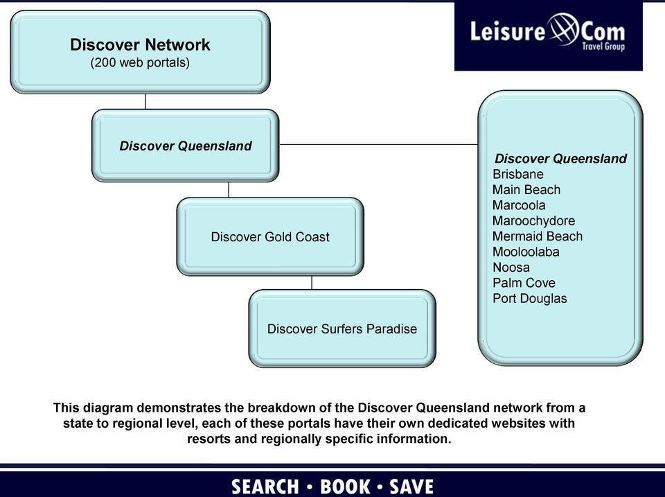 Paradise This diagram demonstrates the breakdown of the Discover Queensland network from a state to