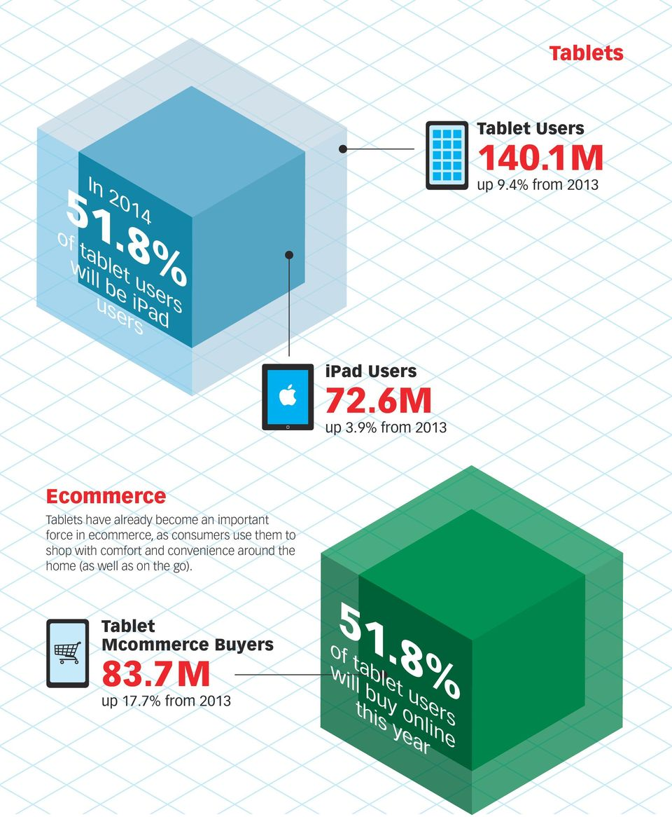 9% from 2013 Ecommerce Tablets have already become an important force in ecommerce, as consumers