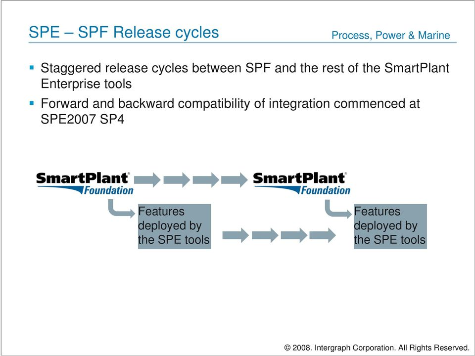 integration commenced at SPE2007 SP4 Features deployed by the SPE tools