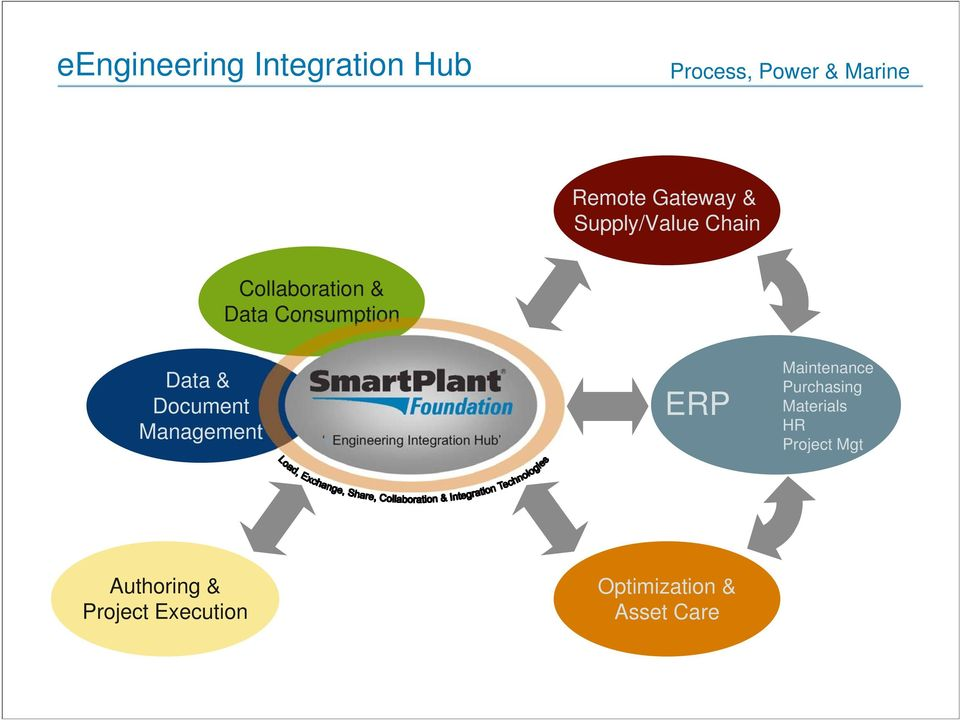 eengineering Integration Hub ERP Maintenance Purchasing Materials
