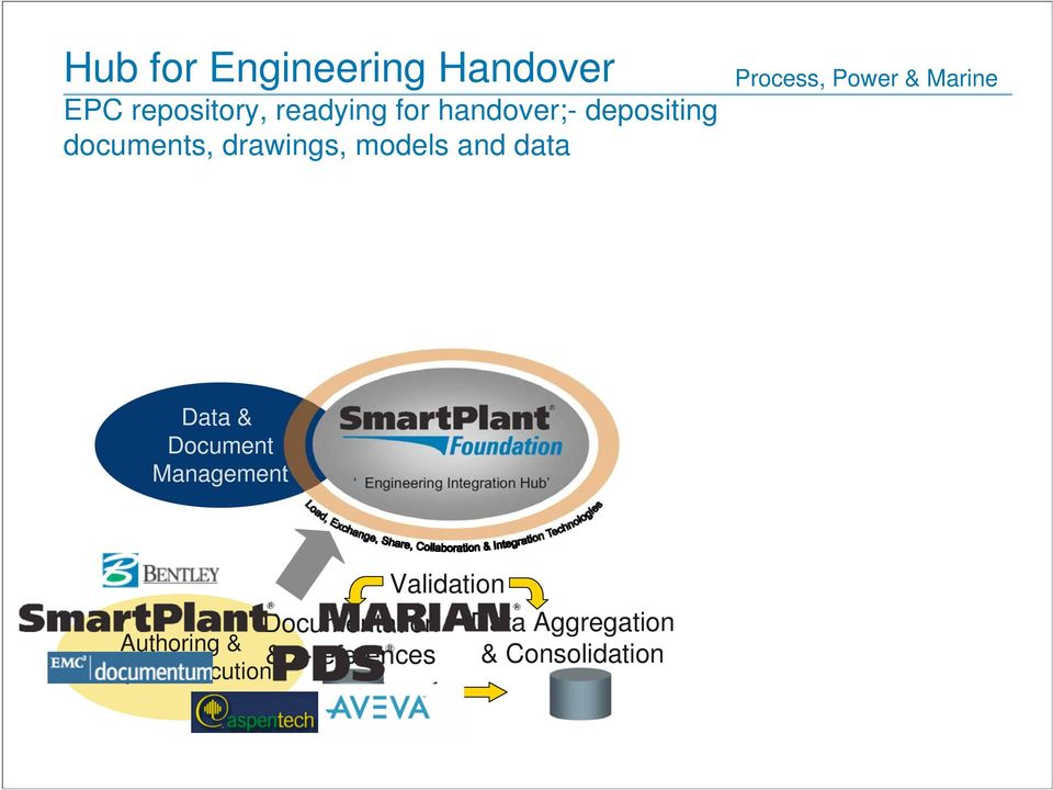 Management eengineering Integration Hub Documentation Authoring & &
