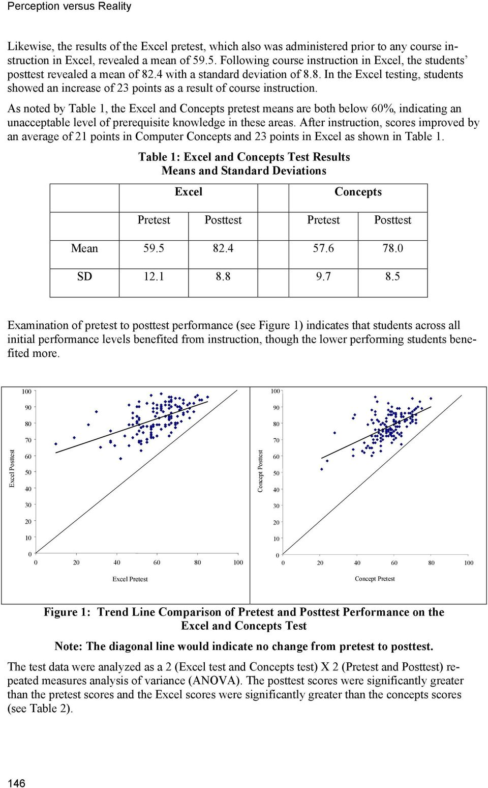 As noted by Table 1, the Excel and Concepts pretest means are both below 60%, indicating an unacceptable level of prerequisite knowledge in these areas.