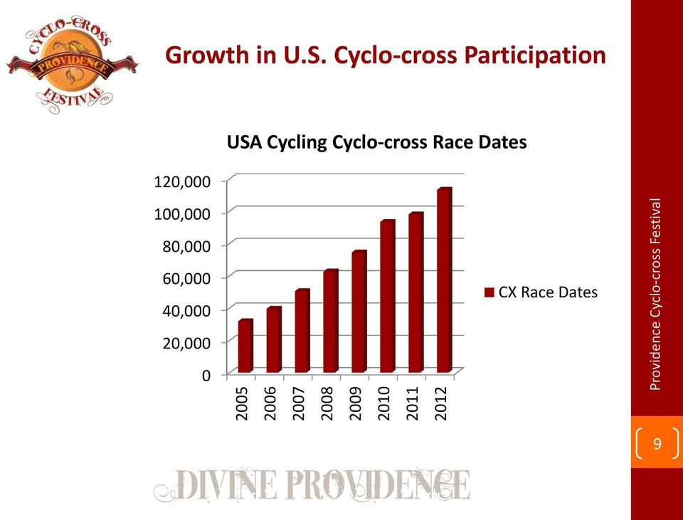 Cyclo-cross Participation 120,000 100,000 USA