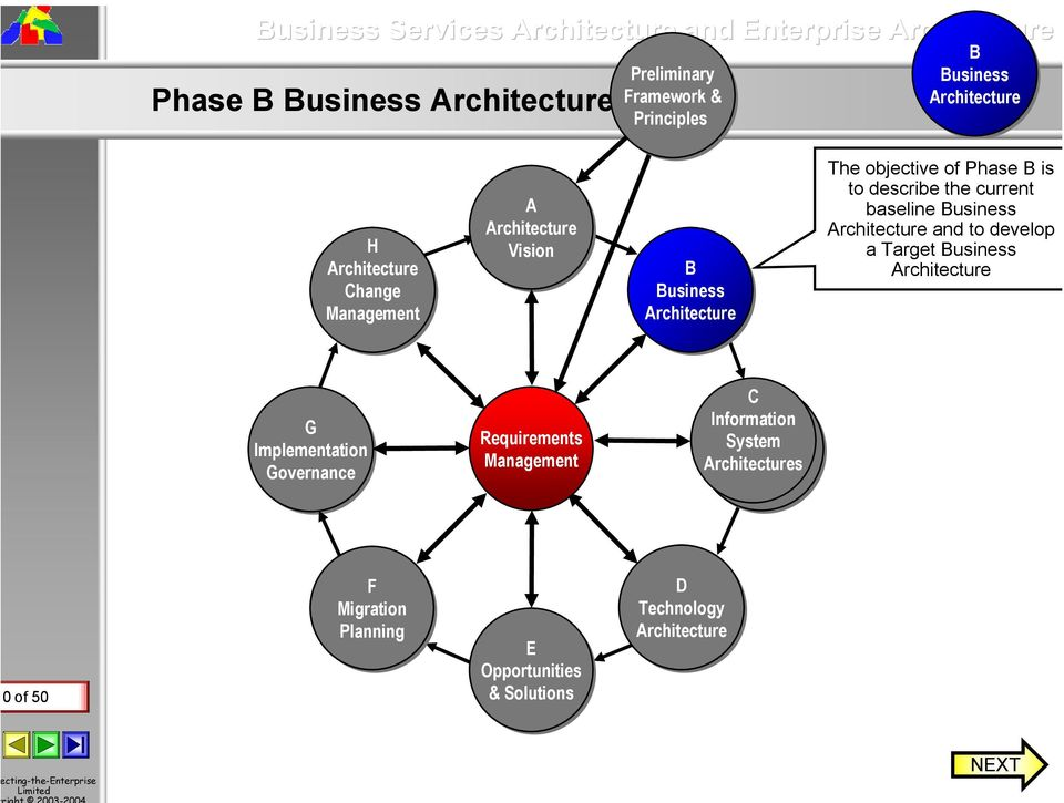 Business and to develop a Target Business G Implementation Governance Requirements Management C C