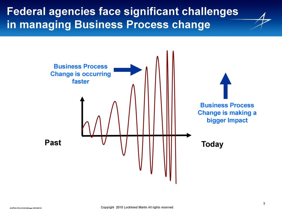 Process Change is occurring faster Business