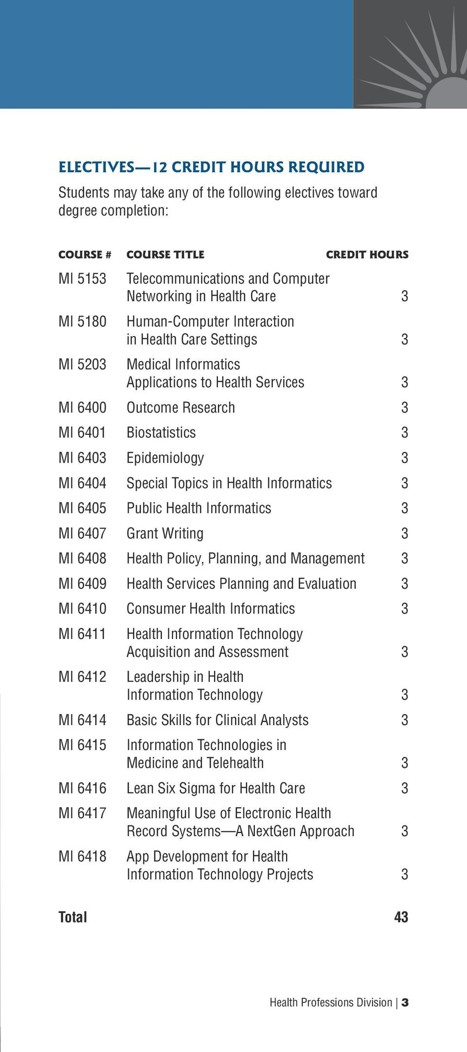 Epidemiology 3 MI 6404 Special Topics in Health Informatics 3 MI 6405 Public Health Informatics 3 MI 6407 Grant Writing 3 MI 6408 Health Policy, Planning, and Management 3 MI 6409 Health Services