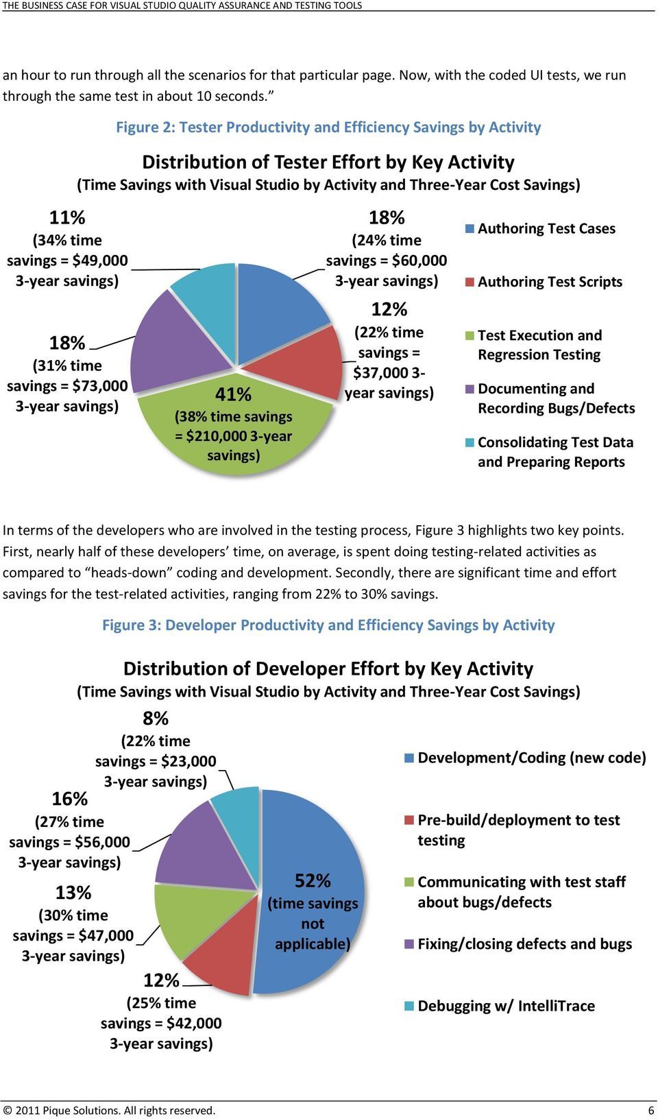 Activity (Time Savings with Visual Studio by Activity and Three-Year Cost Savings) 41% (38% time savings = $210,000 3-year savings) 18% (24% time savings = $60,000 3-year savings) 12% (22% time