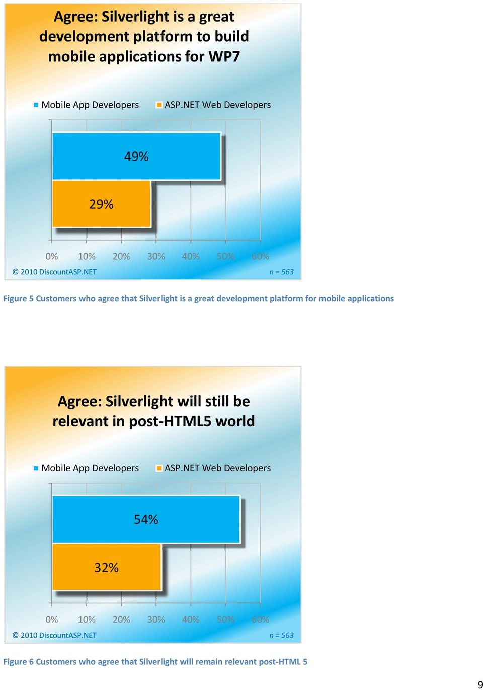 NET n = 563 Figure 5 Customers who agree that Silverlight is a great development platform for mobile applications Agree: Silverlight will