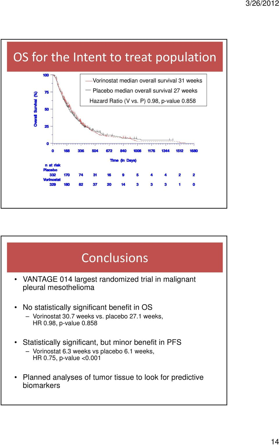 858 Conclusions Summary VANTAGE 014 largest randomized trial in malignant pleural mesothelioma No statistically significant benefit in OS