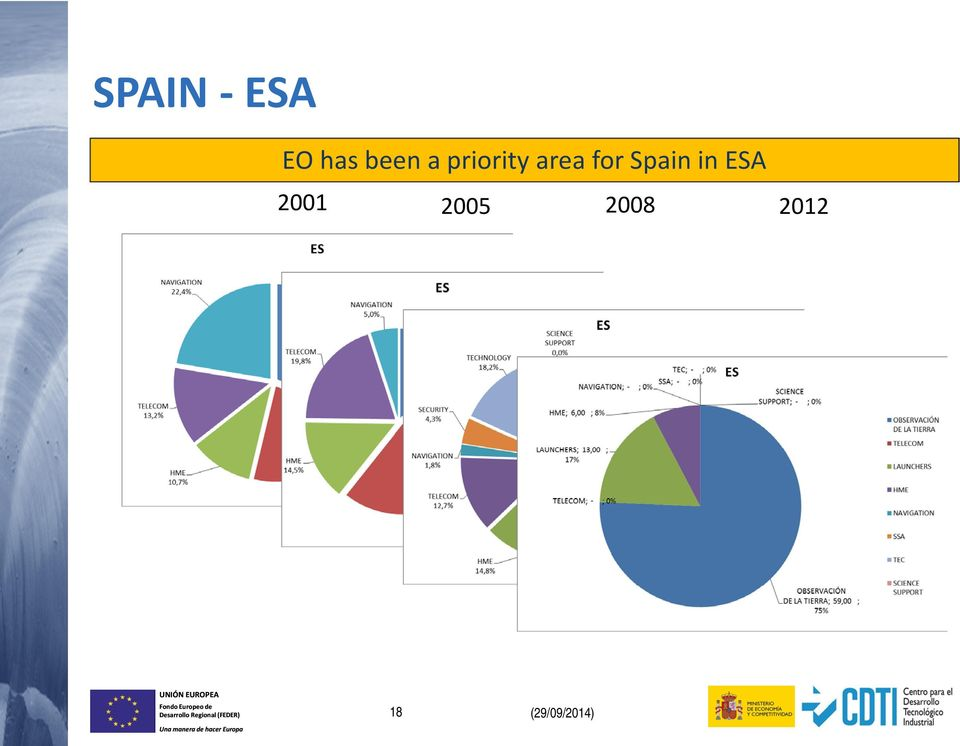 for Spain in ESA 2001