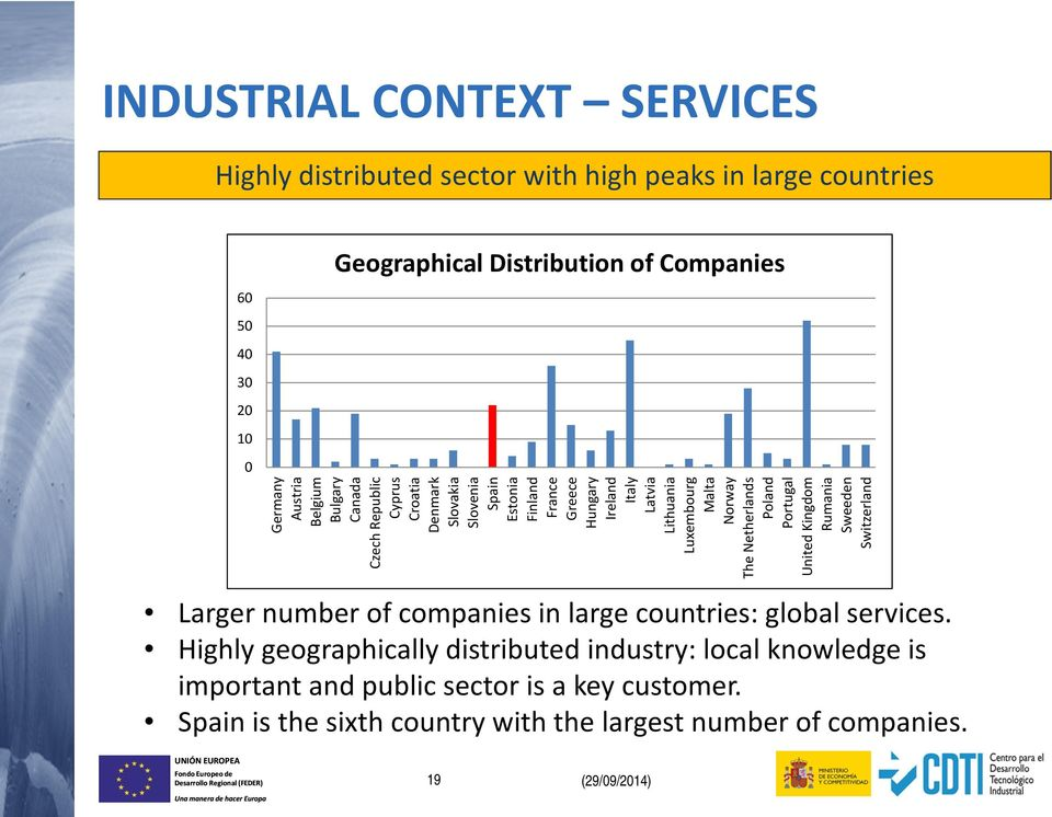 Malta Norway The Netherlands Poland Portugal United Kingdom Rumania Sweeden Switzerland Larger number of companies in large countries: global services.