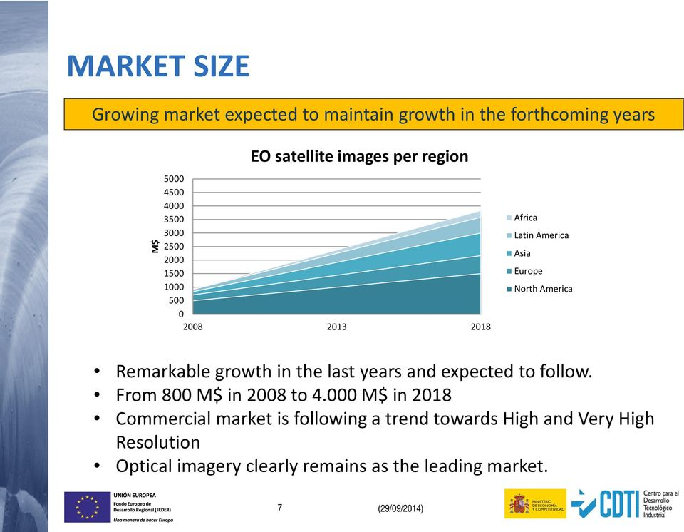 growth in the last years and expected to follow. From 800 M$ in 2008 to 4.