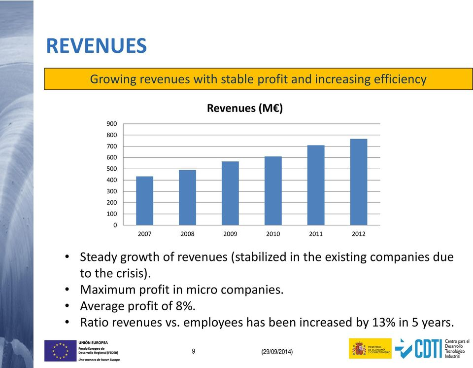 (stabilized in the existing companies due to the crisis). Maximum profit in micro companies.