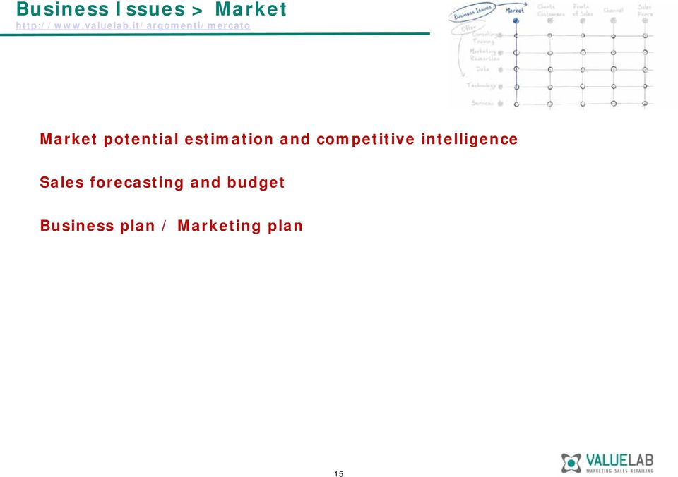 estimation and competitive intelligence Sales