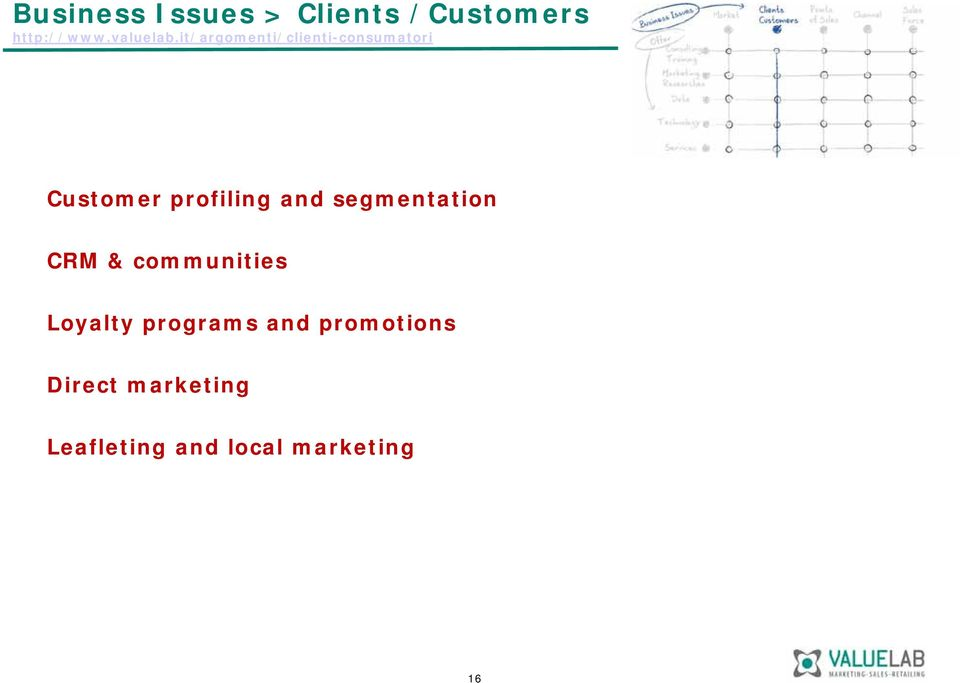 segmentation CRM & communities Loyalty programs and