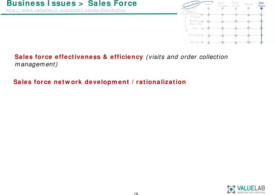 effectiveness & efficiency (visits and order