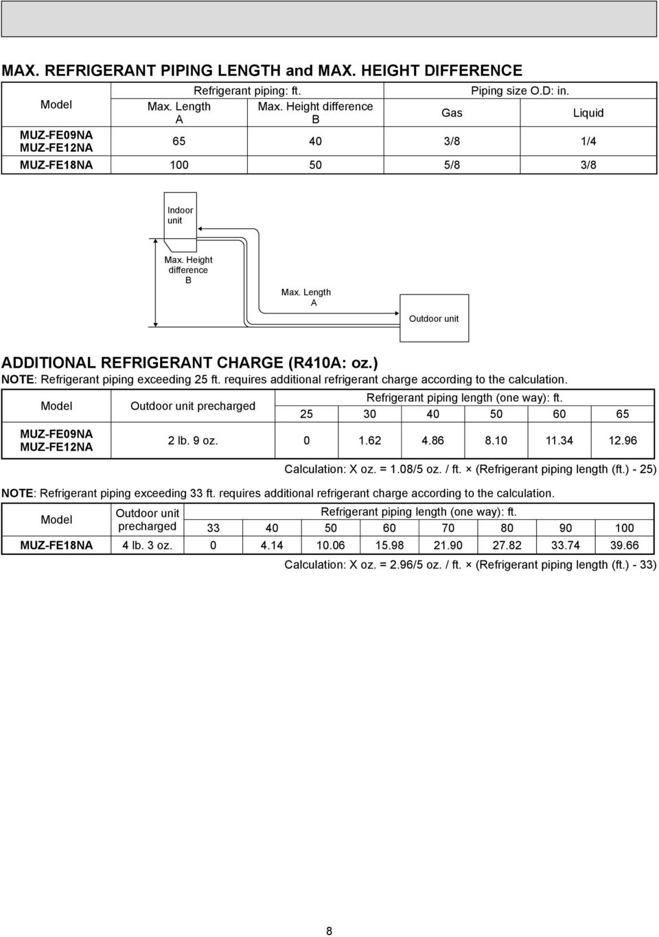 ) NOTE: Refrigerant piping exceeding 25 ft. requires additional refrigerant charge according to the calculation.