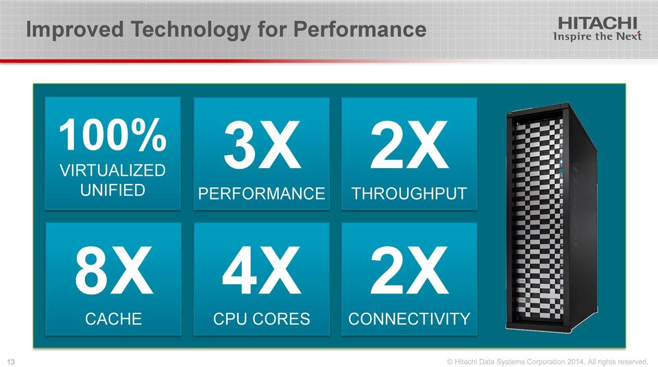 UNIFIED 8X CACHE 3X PERFORMANCE