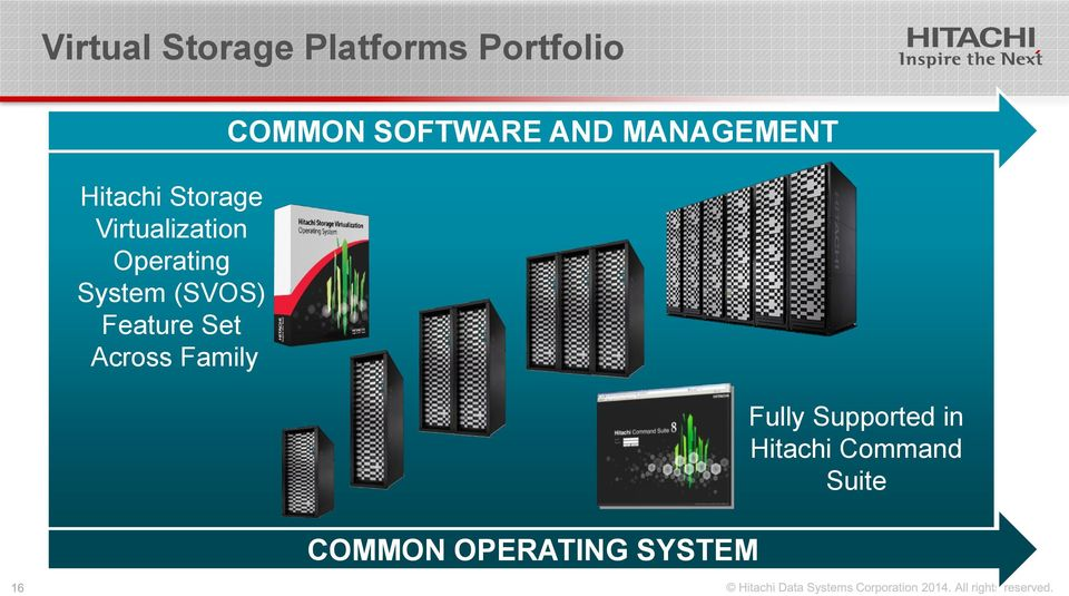 Across Family COMMON SOFTWARE AND MANAGEMENT COMMON