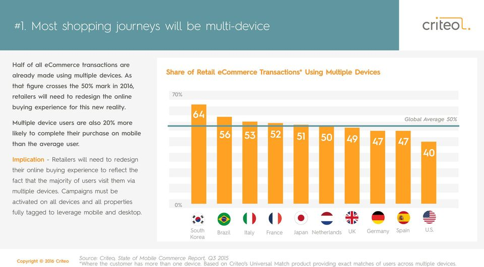 Multiple device users are also 20% more likely to complete their purchase on mobile than the average user.