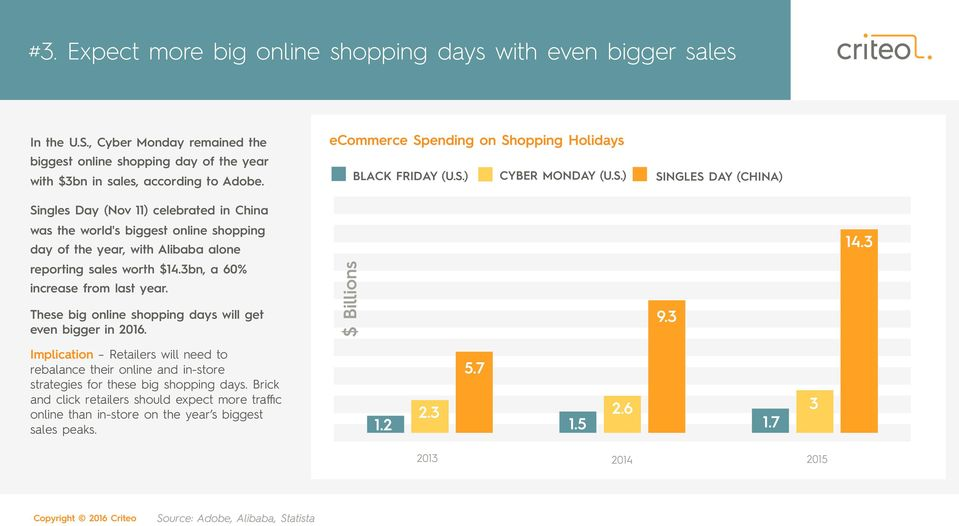3bn, a 60% increase from last year. These big online shopping days will get even bigger in 2016.