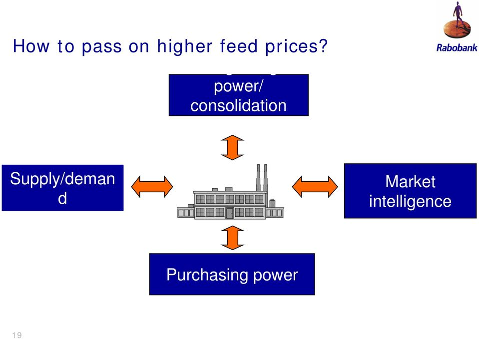 Bargaining power/ consolidation