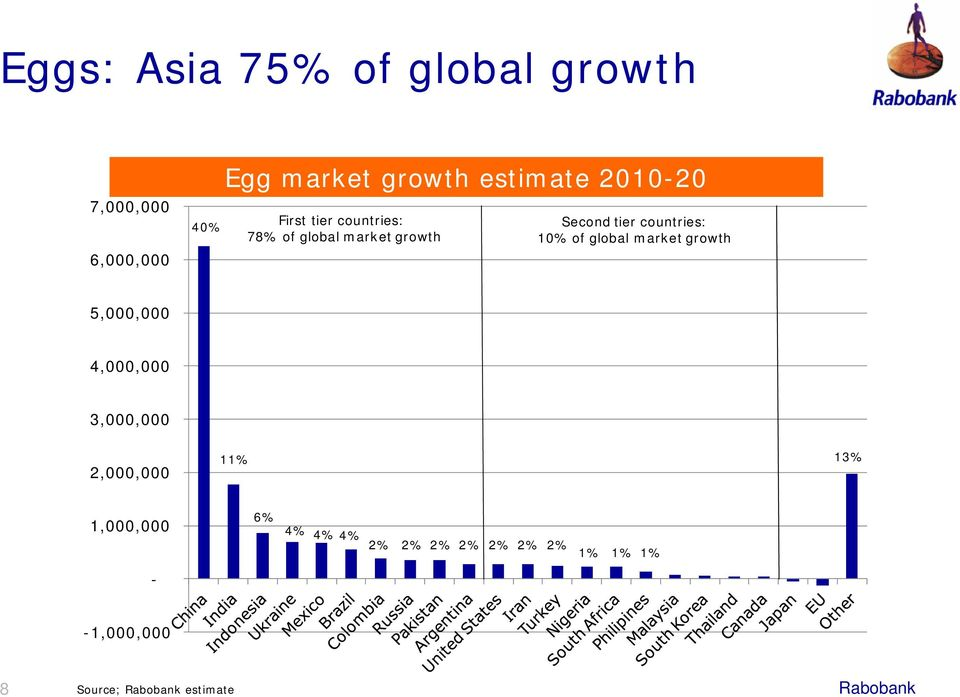 tier countries: 78% of global market growth Second tier countries: 10% of global market