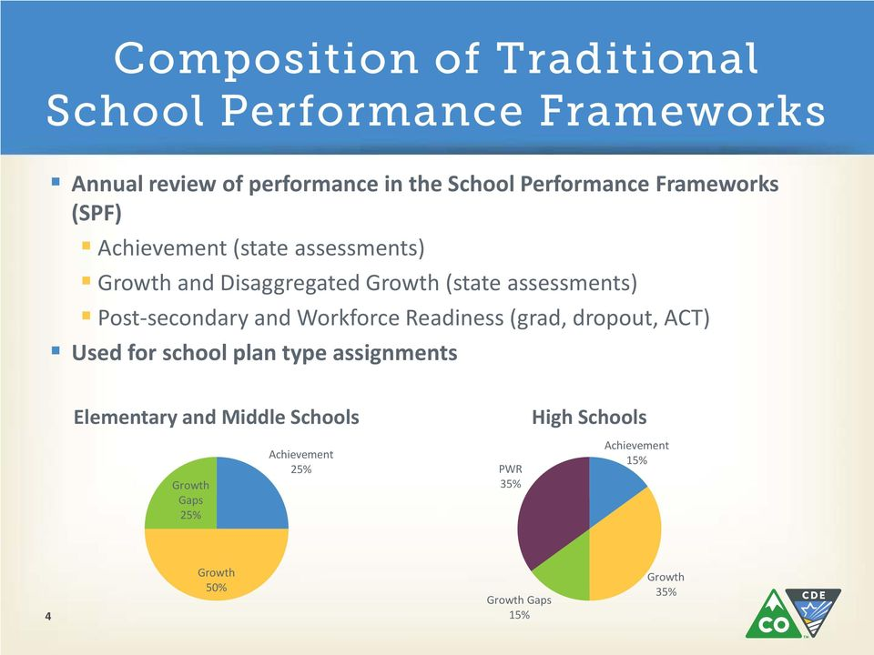 Post-secondary and Workforce Readiness (grad, dropout, ACT) Used for school plan type assignments Elementary and