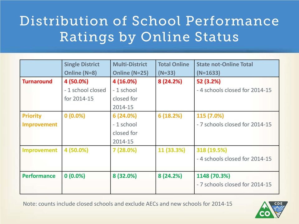0%) - 1 school closed for 2014-15 Total Online State not-online Total (N=33) (N=1633) 8 (24.2%) 52 (3.2%) - 4 schools closed for 2014-15 6 (18.2%) 115 (7.