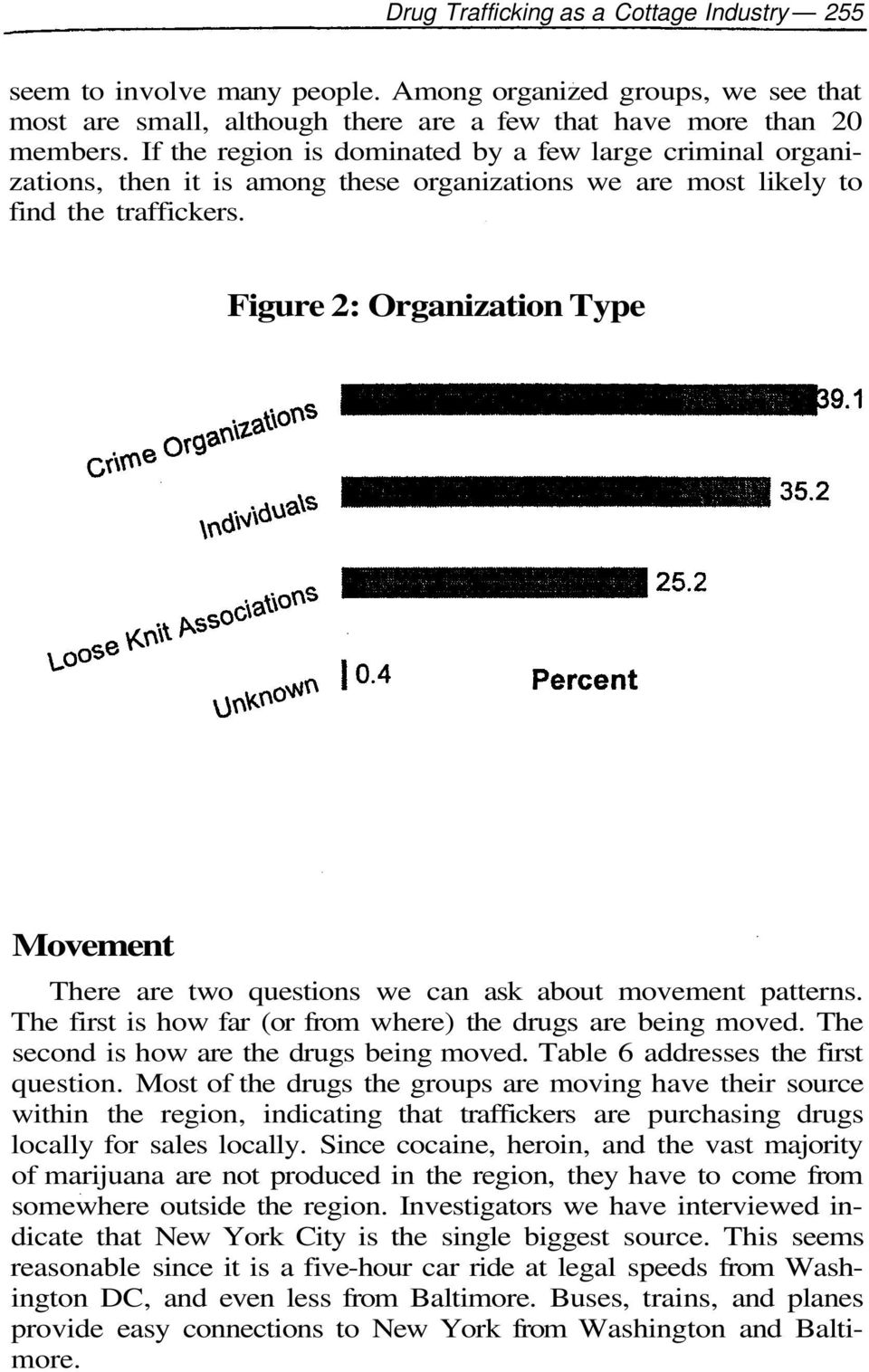 Figure 2: Organization Type Movement There are two questions we can ask about movement patterns. The first is how far (or from where) the drugs are being moved.