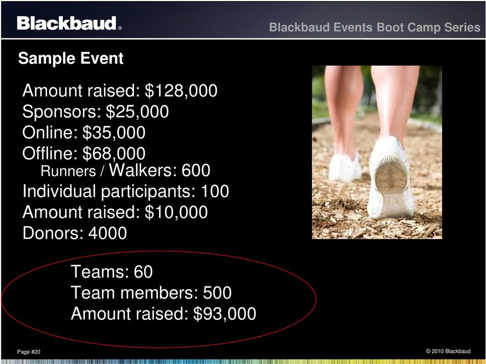 Individual participants: 100 Amount raised: $10,000
