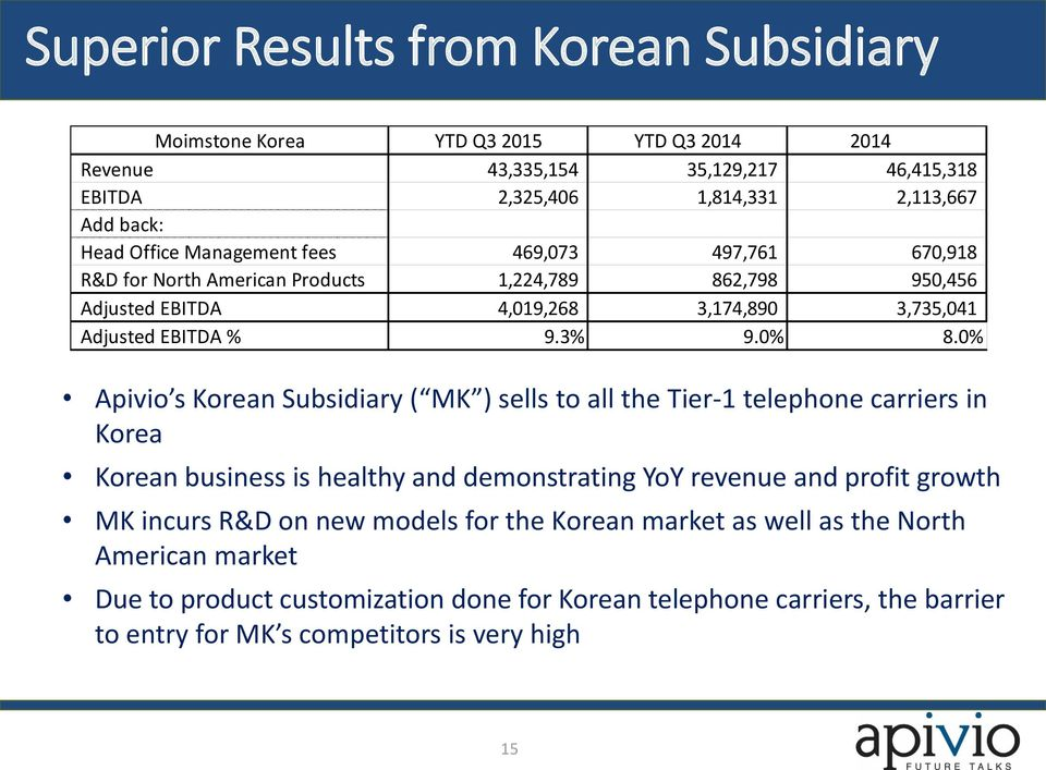 0% Apivio s Korean Subsidiary ( MK ) sells to all the Tier-1 telephone carriers in Korea Korean business is healthy and demonstrating YoY revenue and profit growth MK incurs R&D on