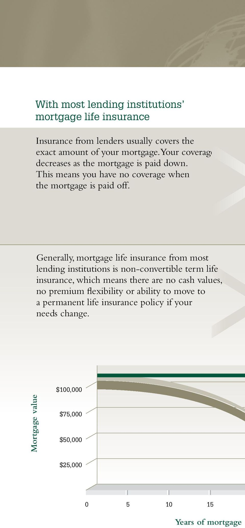 Generally, mortgage life insurance from most lending institutions is non-convertible term life insurance, which means there are no cash