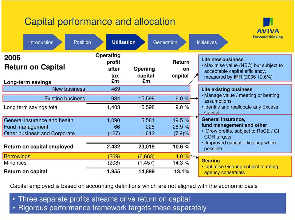 9)% Return on capital employed 2,432 23,019 10.6 % Borrowings (269) (6,663) 4.0 % Minorities (208) (1,457) 14.3 % Return on capital 1,955 14,899 13.